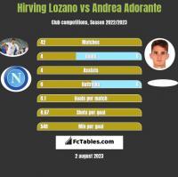 Hirving Lozano vs Andrea Adorante h2h player stats