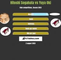 Hitoshi Sogahata vs Yuya Oki h2h player stats