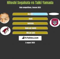 Hitoshi Sogahata vs Taiki Yamada h2h player stats