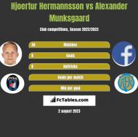 Hjoertur Hermannsson vs Alexander Munksgaard h2h player stats