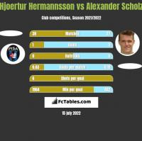 Hjoertur Hermannsson vs Alexander Scholz h2h player stats