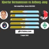 Hjoertur Hermannsson vs Anthony Jung h2h player stats