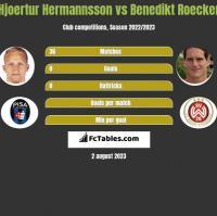 Hjoertur Hermannsson vs Benedikt Roecker h2h player stats