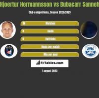 Hjoertur Hermannsson vs Bubacarr Sanneh h2h player stats