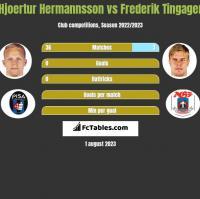 Hjoertur Hermannsson vs Frederik Tingager h2h player stats