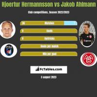 Hjoertur Hermannsson vs Jakob Ahlmann h2h player stats
