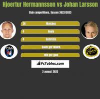 Hjoertur Hermannsson vs Johan Larsson h2h player stats