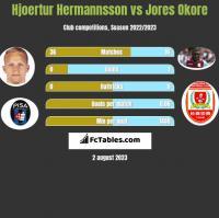 Hjoertur Hermannsson vs Jores Okore h2h player stats