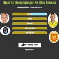 Hjoertur Hermannsson vs Kian Hansen h2h player stats