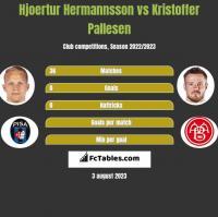 Hjoertur Hermannsson vs Kristoffer Pallesen h2h player stats