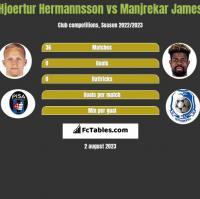 Hjoertur Hermannsson vs Manjrekar James h2h player stats