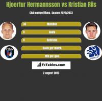 Hjoertur Hermannsson vs Kristian Riis h2h player stats