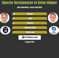 Hjoertur Hermannsson vs Anton Skipper h2h player stats