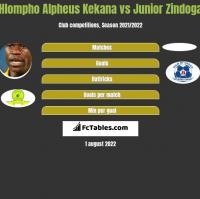 Hlompho Alpheus Kekana vs Junior Zindoga h2h player stats