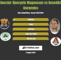 Hoerdur Bjoergvin Magnusson vs Benedikt Hoewedes h2h player stats