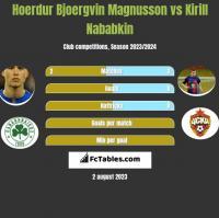 Hoerdur Bjoergvin Magnusson vs Kirill Nababkin h2h player stats