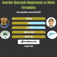 Hoerdur Bjoergvin Magnusson vs Mario Fernandes h2h player stats