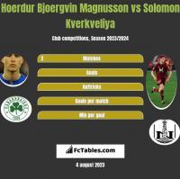 Hoerdur Bjoergvin Magnusson vs Solomon Kverkveliya h2h player stats