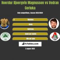 Hoerdur Bjoergvin Magnusson vs Vedran Corluka h2h player stats