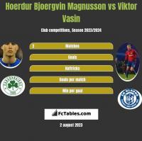 Hoerdur Bjoergvin Magnusson vs Viktor Vasin h2h player stats