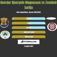 Hoerdur Bjoergvin Magnusson vs Zvonimir Sarlija h2h player stats