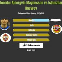Hoerdur Bjoergvin Magnusson vs Islamzhan Nasyrov h2h player stats