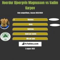 Hoerdur Bjoergvin Magnusson vs Vadim Karpov h2h player stats