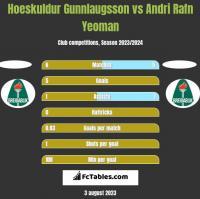 Hoeskuldur Gunnlaugsson vs Andri Rafn Yeoman h2h player stats