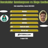 Hoeskuldur Gunnlaugsson vs Diogo Coelho h2h player stats