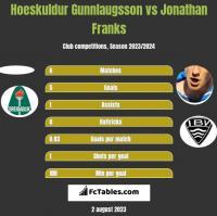 Hoeskuldur Gunnlaugsson vs Jonathan Franks h2h player stats