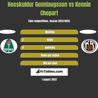 Hoeskuldur Gunnlaugsson vs Kennie Chopart h2h player stats