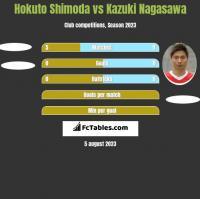Hokuto Shimoda vs Kazuki Nagasawa h2h player stats