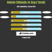 Hokuto Shimoda vs Koya Yuruki h2h player stats
