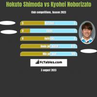 Hokuto Shimoda vs Kyohei Noborizato h2h player stats