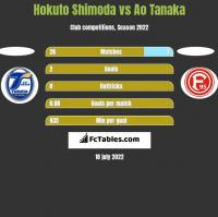 Hokuto Shimoda vs Ao Tanaka h2h player stats