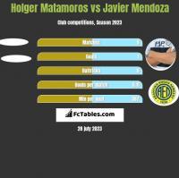 Holger Matamoros vs Javier Mendoza h2h player stats