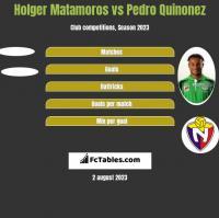 Holger Matamoros vs Pedro Quinonez h2h player stats
