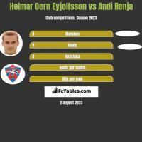 Holmar Oern Eyjolfsson vs Andi Renja h2h player stats