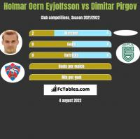 Holmar Oern Eyjolfsson vs Dimitar Pirgov h2h player stats