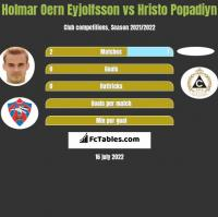 Holmar Oern Eyjolfsson vs Hristo Popadiyn h2h player stats
