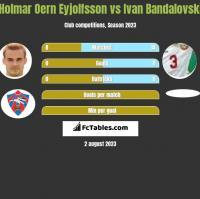 Holmar Oern Eyjolfsson vs Ivan Bandalovski h2h player stats