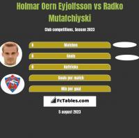 Holmar Oern Eyjolfsson vs Radko Mutafchiyski h2h player stats