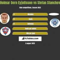 Holmar Oern Eyjolfsson vs Stefan Stanchev h2h player stats