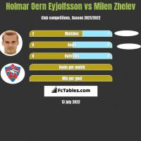 Holmar Oern Eyjolfsson vs Milen Zhelev h2h player stats