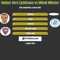 Holmar Oern Eyjolfsson vs Mihail Milchev h2h player stats