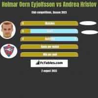 Holmar Oern Eyjolfsson vs Andrea Hristov h2h player stats