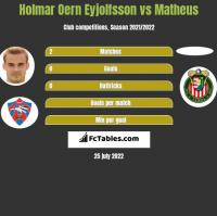 Holmar Oern Eyjolfsson vs Matheus h2h player stats
