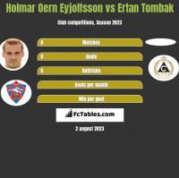 Holmar Oern Eyjolfsson vs Ertan Tombak h2h player stats