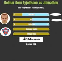 Holmar Oern Eyjolfsson vs Johnathan h2h player stats