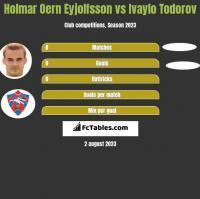Holmar Oern Eyjolfsson vs Ivaylo Todorov h2h player stats